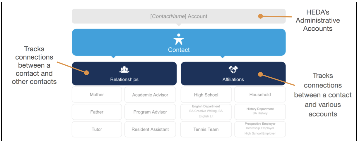 HEDA Core Compatible Relationships & Affiliations Diagram