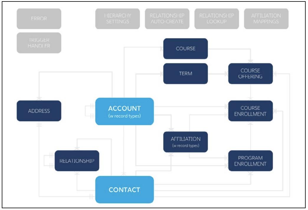 HEDA Core Compatible Course Management Diagram